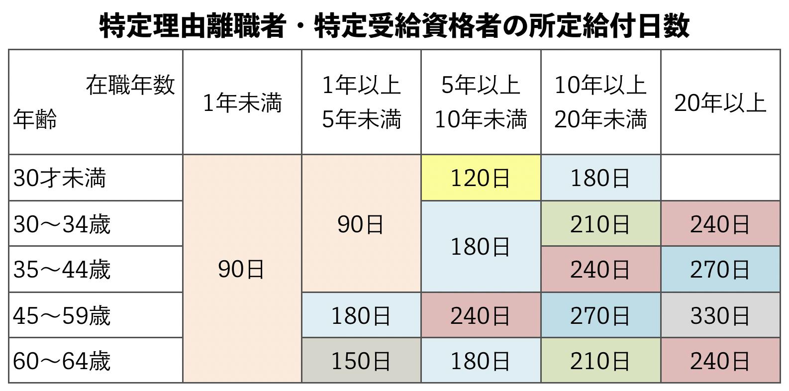 %e7%89%b9%e5%ae%9a%e7%90%86%e7%94%b1%e9%9b%a2%e8%81%b7%e8%80%85%e3%83%bb%e7%89%b9%e5%ae%9a%e5%8f%97%e7%b5%a6%e8%b3%87%e6%a0%bc%e8%80%85%e3%81%ae%e6%89%80%e5%ae%9a%e7%b5%a6%e4%bb%98%e6%97%a5%e6%95%b0